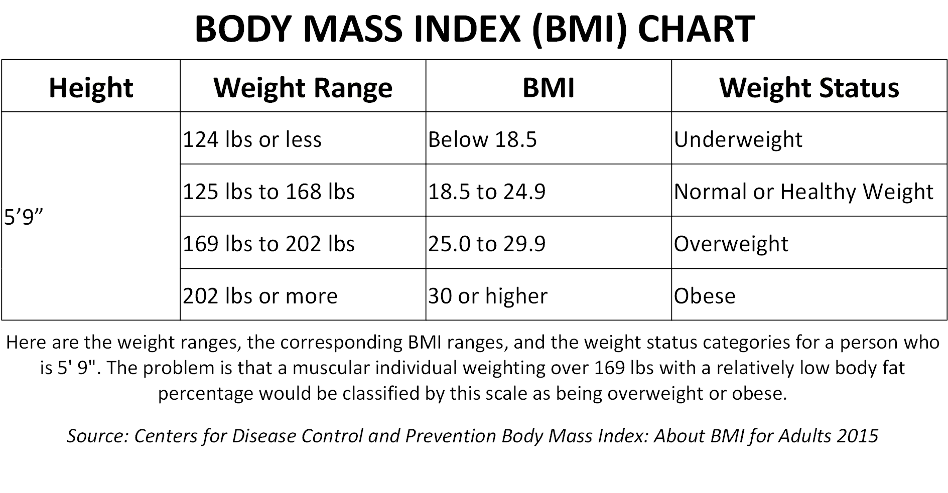 Cum body fat index for women with 3000